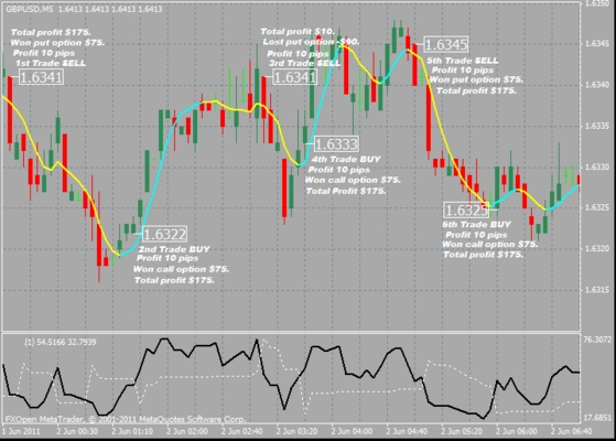 Product picture NEW : Forex Scalping-Binary Options Combo Method